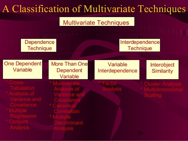 30 A Classification of Multivariate Techniques More Than One Dependent Variable * Multivariate Analysis of Variance and Co...