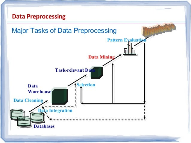 data preprocessing Preprocessing data for machine learning - python programming for finance p 9 - duration: 9:14 sentdex 23,069 views 9:14 data analytics: week 1 :.