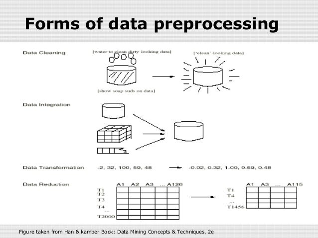 Data preprocessing ng