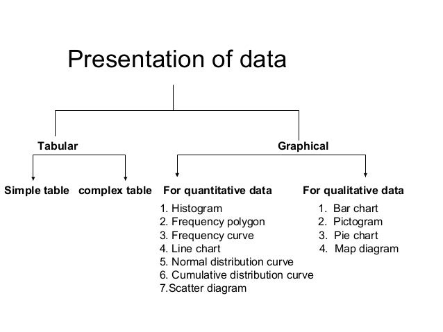 Data arrangement and presentation