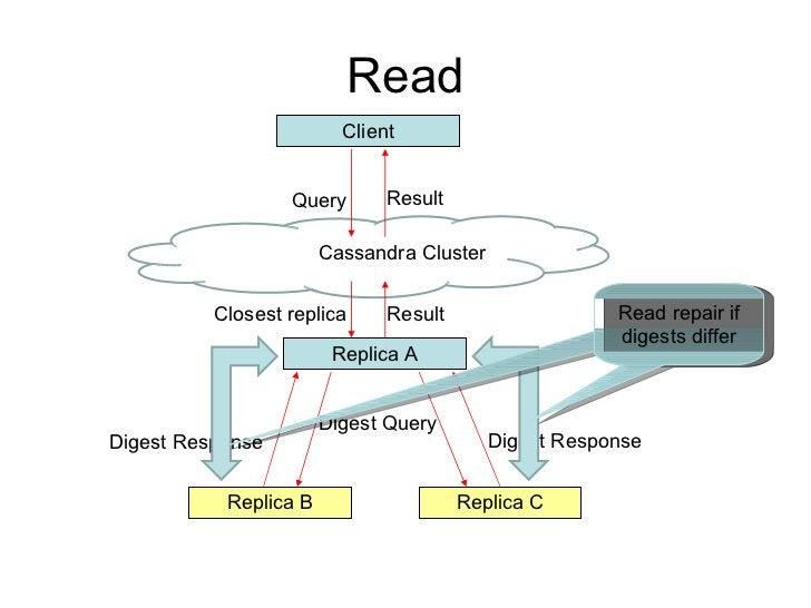 Read Query Closest replica Cassandra Cluster Replica A Result Replica B Replica C Digest Query Digest Response Digest Resp...