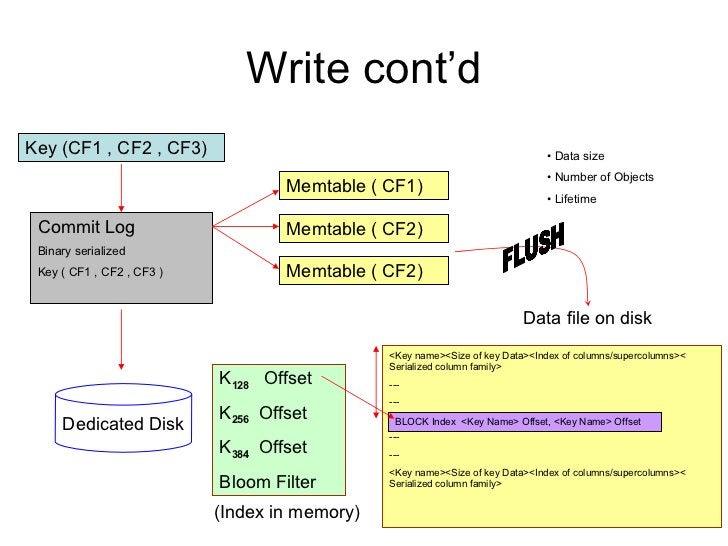 Write cont'd Key (CF1 , CF2 , CF3) Commit Log Binary serialized  Key ( CF1 , CF2 , CF3 ) Memtable ( CF1) Memtable ( CF2) M...