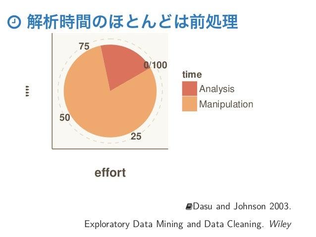 """ 解析時間のほとんどは前処理 25 50 75 0/100 effort """""""" time Analysis Manipulation Dasu and Johnson 2003. Exploratory Data Mining and Da..."""