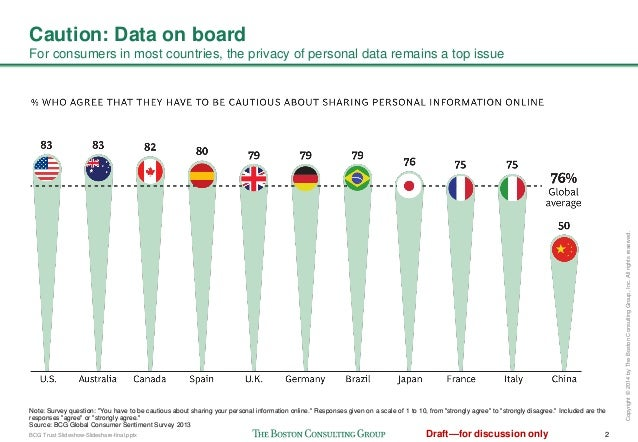 Data privacy by the numbers Slide 3