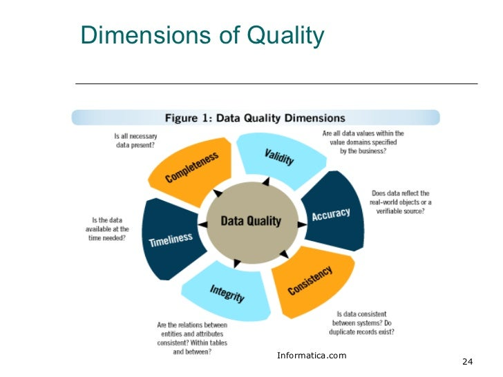 quality information Information quality (iq) is the quality of the content of information systems it is often pragmatically defined as: the fitness for use of the information provided.