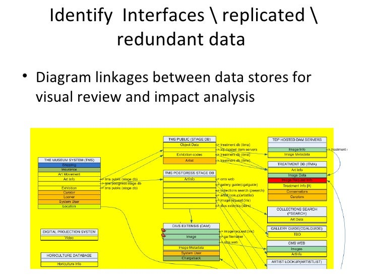 Identify Interfaces  replicated            redundant data• Diagram linkages between data stores for  visual review and imp...