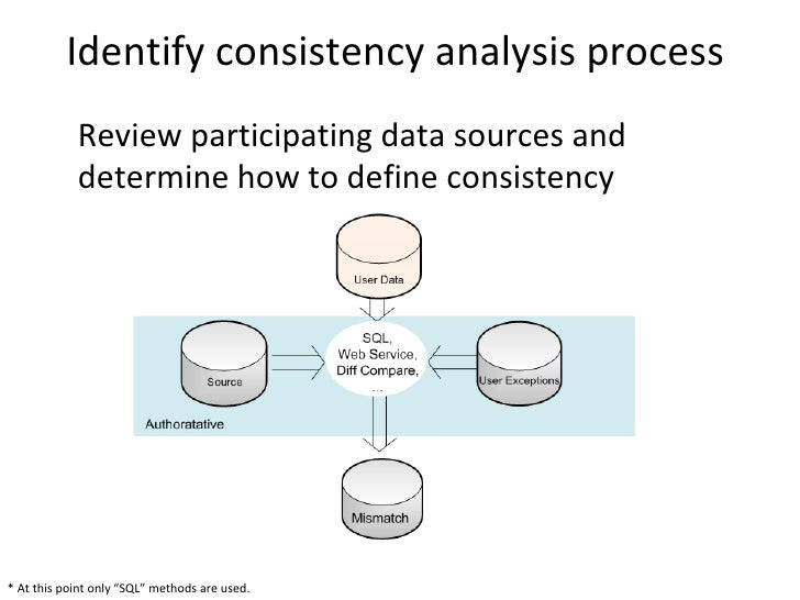 Identify consistency analysis process            Review participating data sources and            determine how to define ...