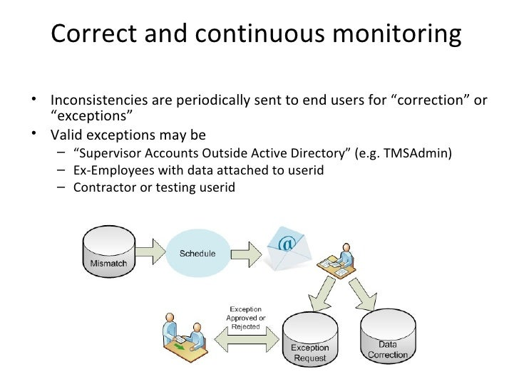 """Correct and continuous monitoring• Inconsistencies are periodically sent to end users for """"correction"""" or  """"exceptions""""• V..."""