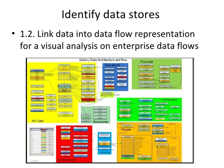 Identify data stores• 1.2. Link data into data flow representation  for a visual analysis on enterprise data flows