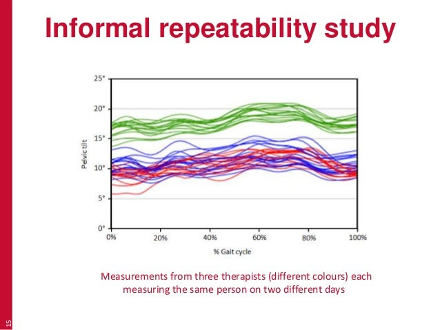 Informal repeatability study 15 Measurements from three therapists (different colours) each measuring the same person on t...