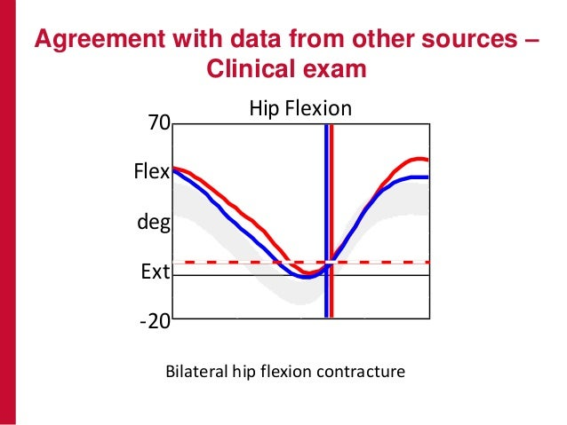 Agreement with data from other sources – Clinical exam0 Pst Hip Flexion 70 -20 Flex Ext deg Knee Flexion 75 -30 Dwn Hip 30...