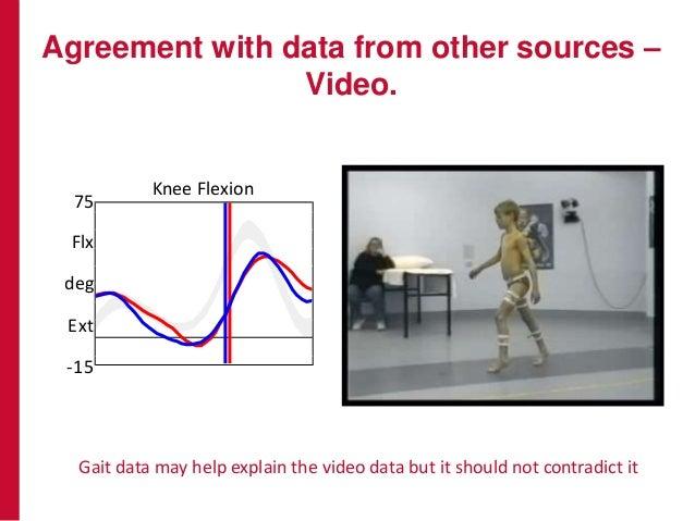 Agreement with data from other sources – Video. -20 Flex Ext deg Knee Flexion 75 -15 Flx Ext deg Dorsiflexion 30 Dor deg -...