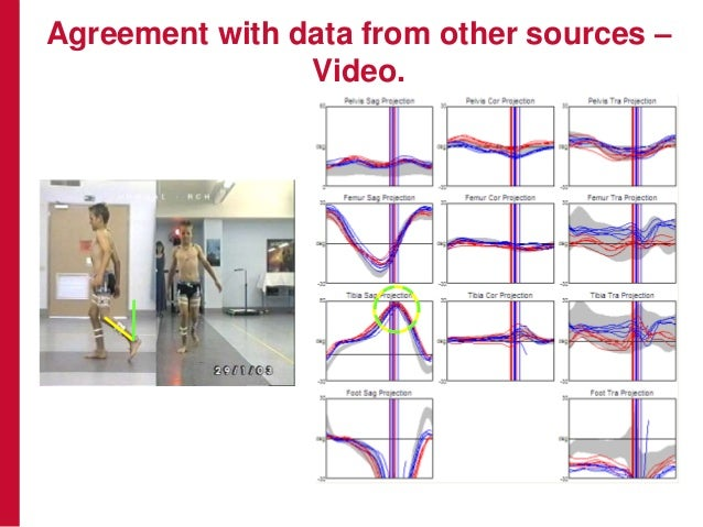 Agreement with data from other sources – Video.