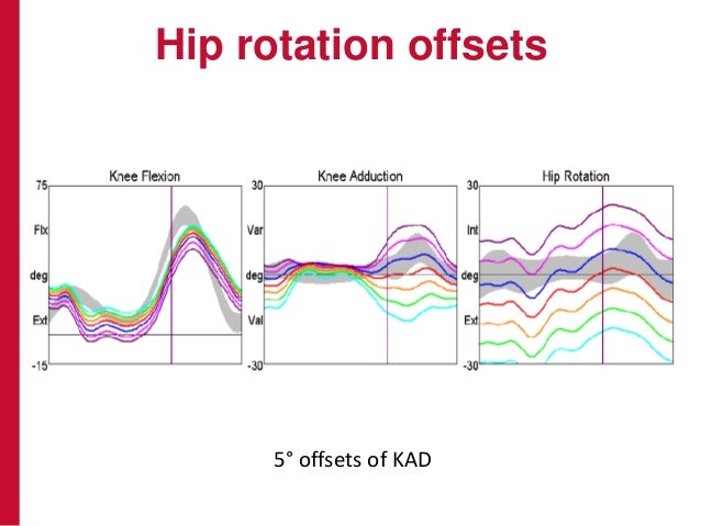 Hip rotation offsets 5° offsets of KAD