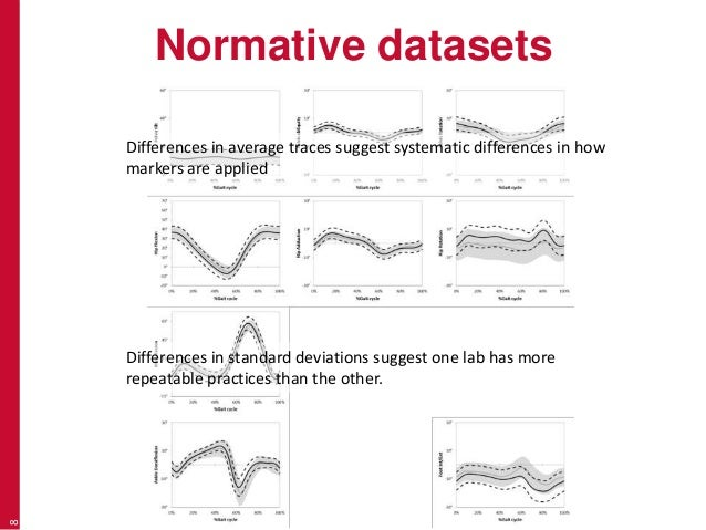 Normative datasets 8 Differences in average traces suggest systematic differences in how markers are applied Differences i...