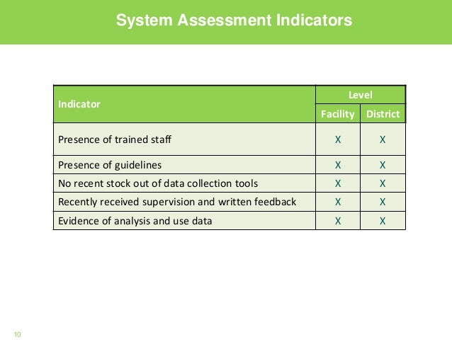10 System Assessment Indicators Indicator Level Facility District Presence of trained staff X X Presence of guidelines X X...