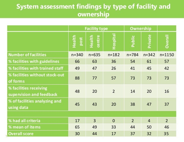 11 System assessment findings by type of facility and ownership Facility type Ownership Health post Health centre Hospital...