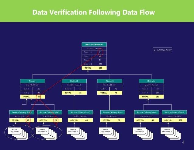 4 Data Verification Following Data Flow 4