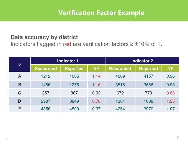 7 Verification Factor Example v Indicator 1 Indicator 2 Recounted Reported VF Recounted Reported VF A 1212 1065 1.14 4009 ...