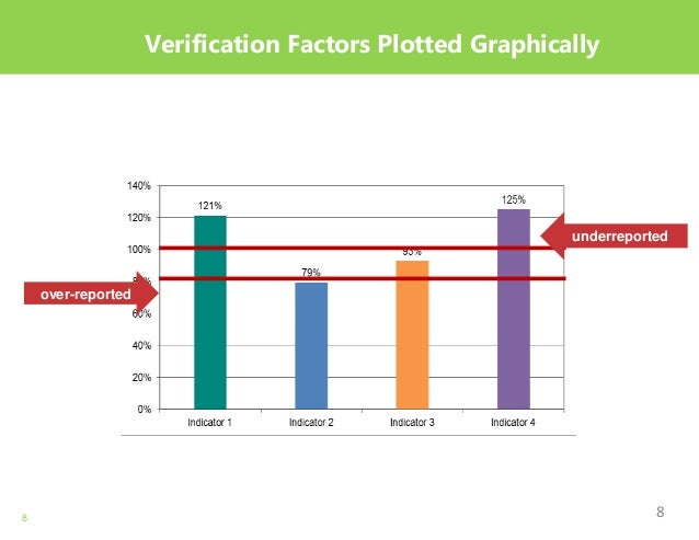 8 Verification Factors Plotted Graphically over-reported underreported 8