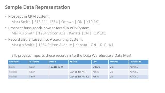 Sample Data Representation• Prospect in CRM System:Mark Smith   613.111-1234   Ottawa   ON   K1P 1K1• Prospect buys goods ...
