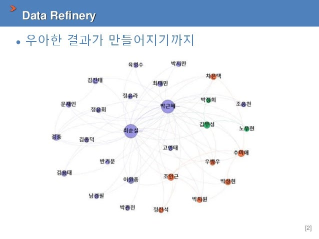 Data Refinery Slide 2