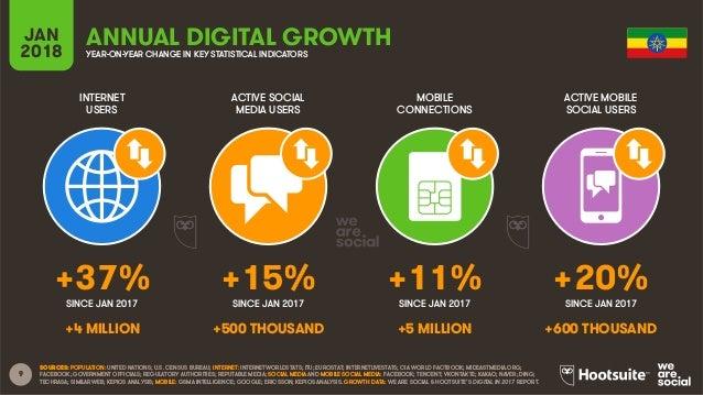Digital 2018 Ethiopia (January 2018)