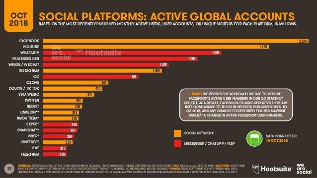 Digital 2018 Q4 Global Digital Statshot (October 2018) (v2)