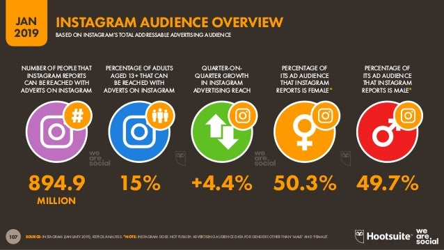 108 2019 JAN SOURCE: INSTAGRAM (JANUARY 2019); KEPIOS ANALYSIS. NOTES: INSTAGRAM DOES NOT REPORT AUDIENCE NUMBERS FOR GEND...