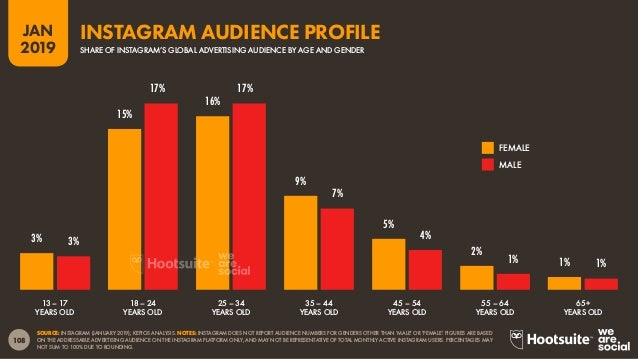 109 2019 JAN SOURCE: INSTAGRAM (JANUARY 2019); KEPIOS ANALYSIS. NOTES: INSTAGRAM DOES NOT REPORT AUDIENCE NUMBERS FOR GEND...