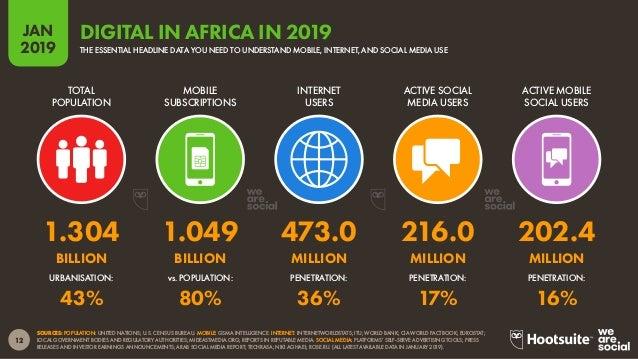 13 2019 JAN SOURCES: POPULATION: UNITED NATIONS; U.S. CENSUS BUREAU. MOBILE: GSMA INTELLIGENCE. INTERNET: INTERNETWORLDSTA...