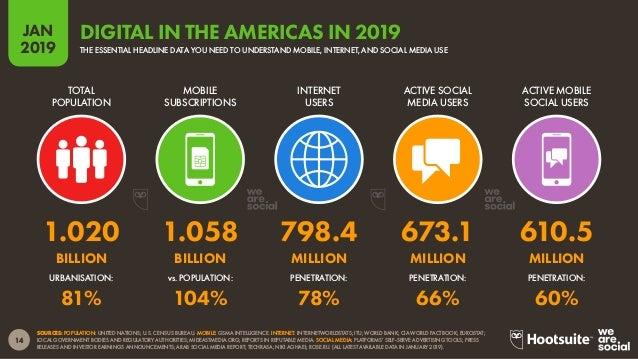 15 2019 JAN SOURCES: POPULATION: UNITED NATIONS; U.S. CENSUS BUREAU. MOBILE: GSMA INTELLIGENCE. INTERNET: INTERNETWORLDSTA...