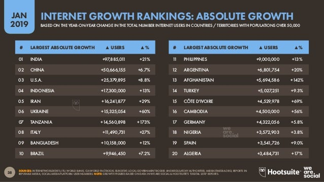 39 2019 JAN SOURCES: INTERNETWORLDSTATS; ITU; WORLD BANK; CIA WORLD FACTBOOK; LOCAL GOVERNMENT BODIES AND REGULATORY AUTHO...