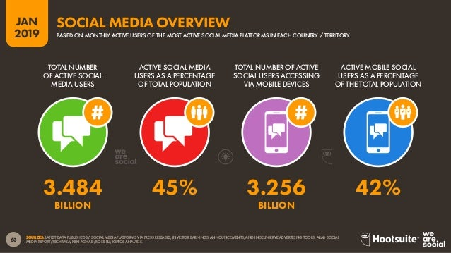 64 2019 JAN SOURCES: LATEST DATA PUBLISHED BY SOCIAL MEDIA PLATFORMS VIA PRESS RELEASES, INVESTOR EARNINGS ANNOUNCEMENTS, ...