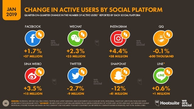 83 2019 JAN SOURCE: BASED ON SIMILARWEB'S ALGORITHM INTEGRATING CURRENT INSTALLS FROM THE GOOGLE PLAY STORE WITH ACTIVE AP...