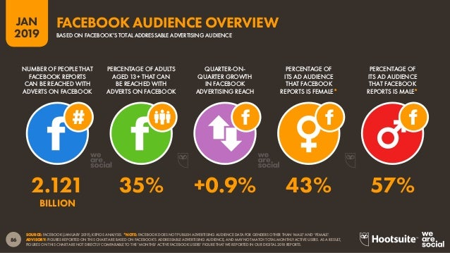 87 2019 JAN SOURCE: FACEBOOK (JANUARY 2019); KEPIOS ANALYSIS. NOTES: FACEBOOK DOES NOT REPORT AUDIENCE NUMBERS FOR GENDERS...