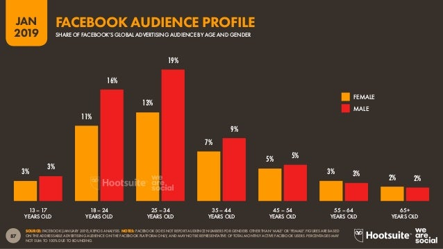 88 2019 JAN SOURCE: FACEBOOK (JANUARY 2019); KEPIOS ANALYSIS. NOTES: FACEBOOK DOES NOT REPORT AUDIENCE NUMBERS FOR GENDERS...