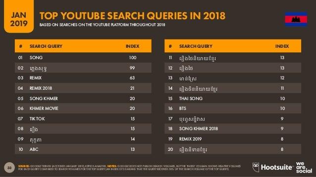 Digital 2019 Cambodia (January 2019) v01 73e00c43e5906