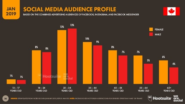37 2019 JAN SOURCE: FACEBOOK (JANUARY 2019); KEPIOS ANALYSIS. *NOTE: FACEBOOK DOES NOT PUBLISH ADVERTISING AUDIENCE DATA F...