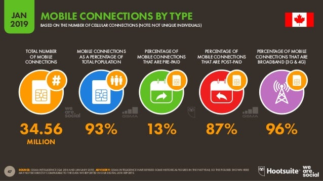 48 2019 JAN SOURCE: GSMA INTELLIGENCE. TO ACCESS THE COMPLETE MOBILE CONNECTIVITY INDEX, VISIT HTTP://WWW.MOBILECONNECTIVI...