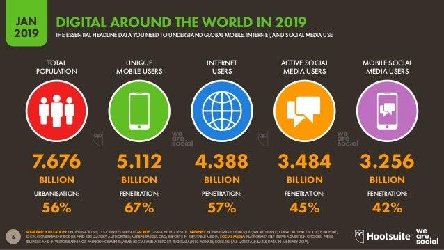 7 2019 JAN SOURCES: POPULATION: UNITED NATIONS; U.S. CENSUS BUREAU. MOBILE: GSMA INTELLIGENCE. INTERNET: INTERNETWORLDSTAT...