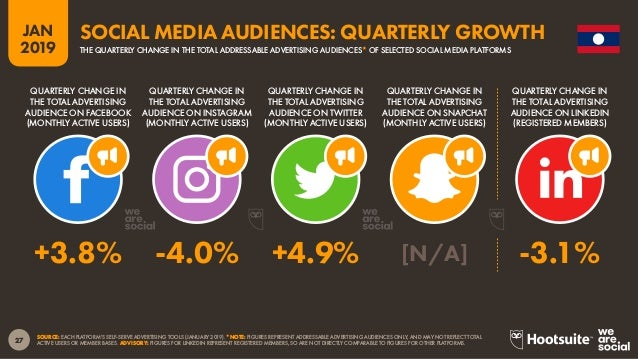 28 2019 JAN SOURCE: FACEBOOK (JANUARY 2019); KEPIOS ANALYSIS. *NOTE: FACEBOOK DOES NOT PUBLISH ADVERTISING AUDIENCE DATA F...