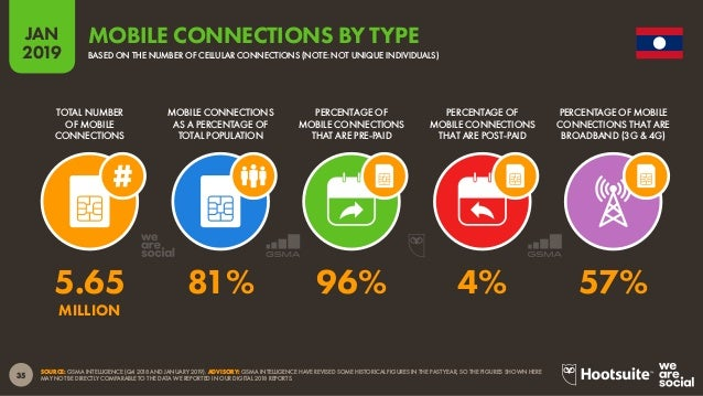 36 2019 JAN SOURCE: GSMA INTELLIGENCE. TO ACCESS THE COMPLETE MOBILE CONNECTIVITY INDEX, VISIT HTTP://WWW.MOBILECONNECTIVI...