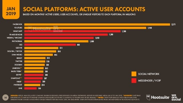 11 2019 JAN SOURCE: BASED ON SIMILARWEB'S ALGORITHM INTEGRATING CURRENT INSTALLS FROM THE GOOGLE PLAY STORE WITH ACTIVE AP...
