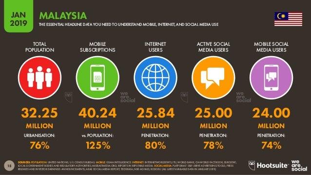 16 2019 JAN SOURCES: POPULATION: UNITED NATIONS; U.S. CENSUS BUREAU. MOBILE: GSMA INTELLIGENCE. INTERNET: INTERNETWORLDSTA...