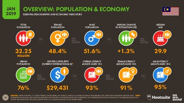 18 2019 JAN SOURCE: GOOGLE CONSUMER BAROMETER (COLLECTED JANUARY 2018). *NOTE: PLEASE SEE THE NOTES AT THE END OF THIS REP...