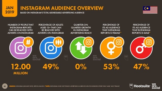 42 2019 JAN SOURCE: TWITTER (JANUARY 2019); KEPIOS ANALYSIS. *NOTE: TWITTER DOES NOT PUBLISH ADVERTISING AUDIENCE DATA FOR...