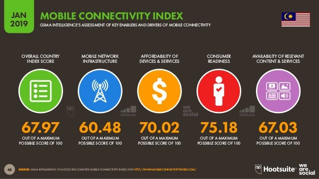 49 2019 JANJAN 2019 SOURCE: GLOBALWEBINDEX (Q2 & Q3 2018). FIGURES REPRESENT THE FINDINGS OF A BROAD SURVEY OF INTERNET US...
