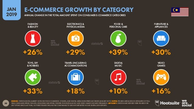 59 2019 JAN SOURCE: STATISTA DIGITAL MARKET OUTLOOK FOR E-COMMERCE INDUSTRY (ACCESSED JANUARY 2019). NOTE: FIGURES ARE BAS...