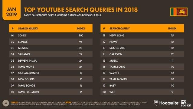 Digital 2019 Sri Lanka (January 2019) v01